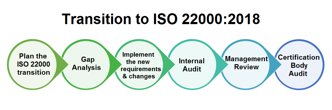 process for ISO 22000 transition