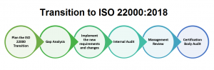 Process of transitin from iso 22000:2005 to iso22000:2018